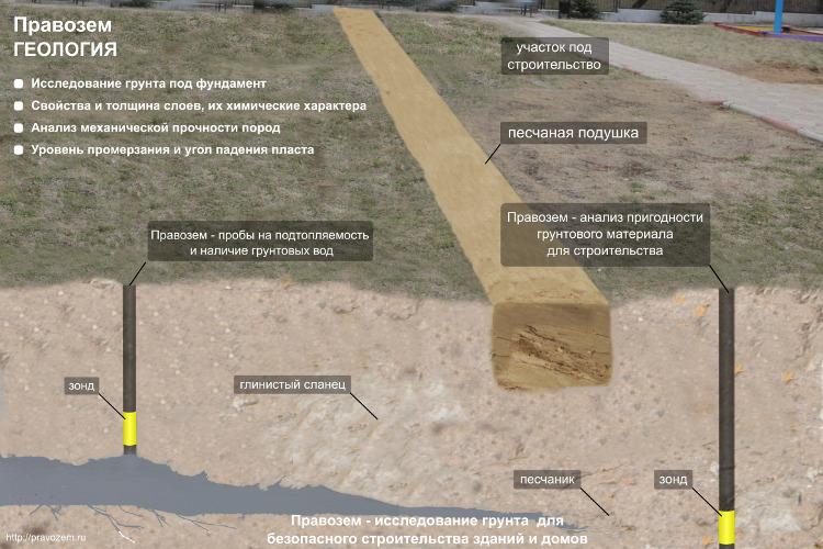 Организация работ по исследованию грунта перед строительством дома