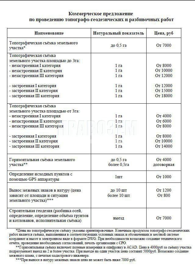 Вакансия Техник — геодезист А/Н Правозем